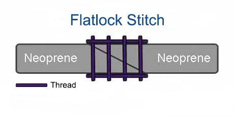Wetsuit - Seam Construction - Flatlock Stitch