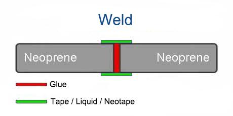 Wetsuit - Seam Construction - Weld (Glue & Tape / Liquid / Neotape)